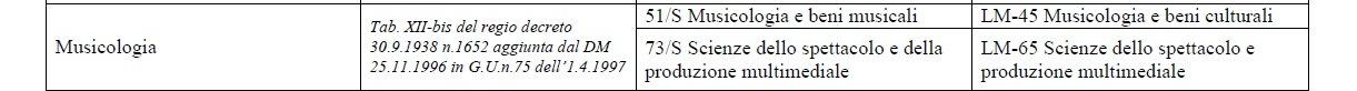 Musicologia: Tabella di equipollenza tra diplomi di laurea Vecchio Ordinamento, Lauree Specialistiche e Lauree Magistrali ai fini della partecipazione ai pubblici concorsi